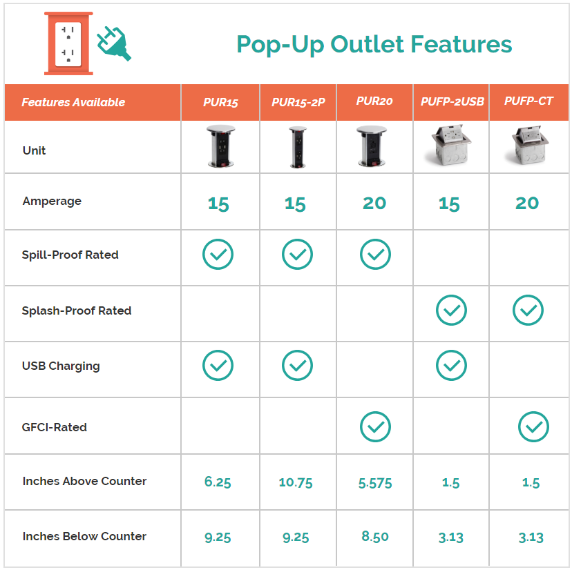 Outlet Comparison Chart